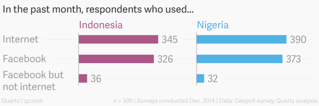 02-in-the-past-month-respondents-who-used-indonesia-nigeria_chartbuilder1