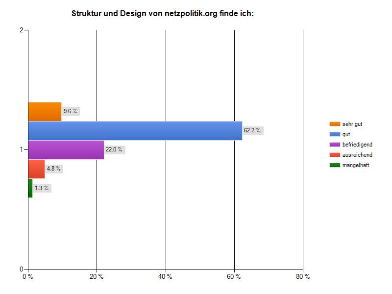 12-StrukturDesign