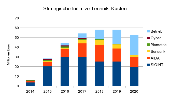 Strategische Initiative Technik: Kosten.