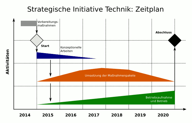 Strategische Initiative Technik: Zeitplan.