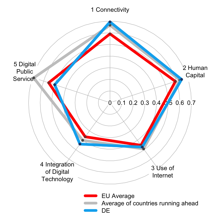 Quelle: EU, DESI