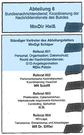 Organigramm der Abteilung 6 im Bundeskanzleramt im August 2013. An der Weltraumtheorie beteiligte Personen blau hervorgehoben.