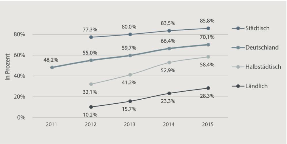 Nur etwas mehr als ein Viertel aller deutschen ländlichen Haushalte hat Bandbreiten von 50 MBit/s oder mehr zur Verfügung. Quelle: Kursbuch Netzausbau 2016, BMVI Breitbandatlas.