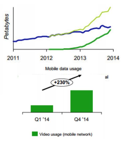 Nach dem Verbot von Zero Rating in den Niederlanden ging es mit der Entwicklung des mobilen Datentransfers steil nach oben. Screenshot: dfmonitor.eu by Rewheel