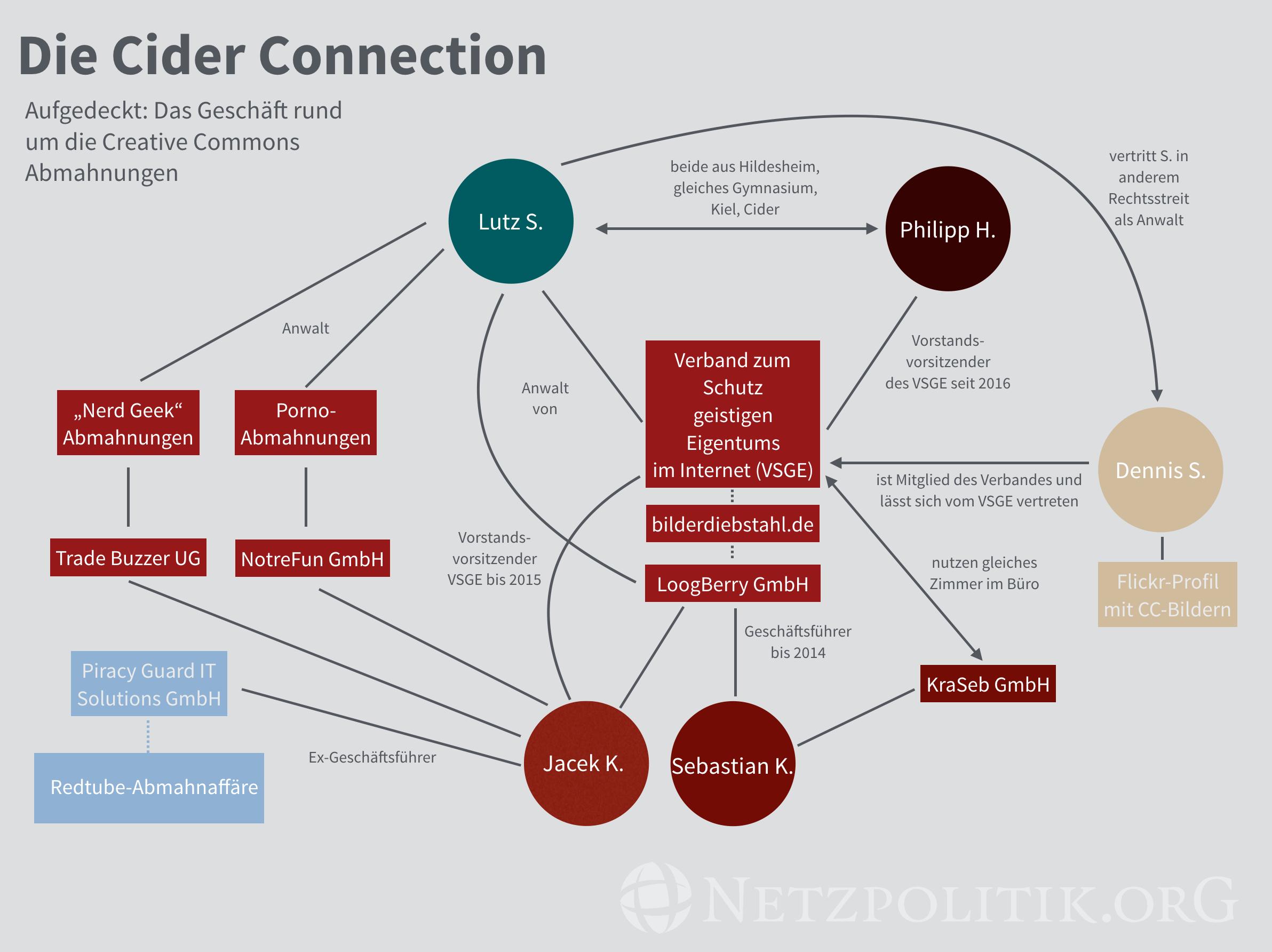 Firmen- und Beziehungsgeflecht der Cider Connection. Zum Vergrößern auf das Bild klicken. (Stand Juni 2016)