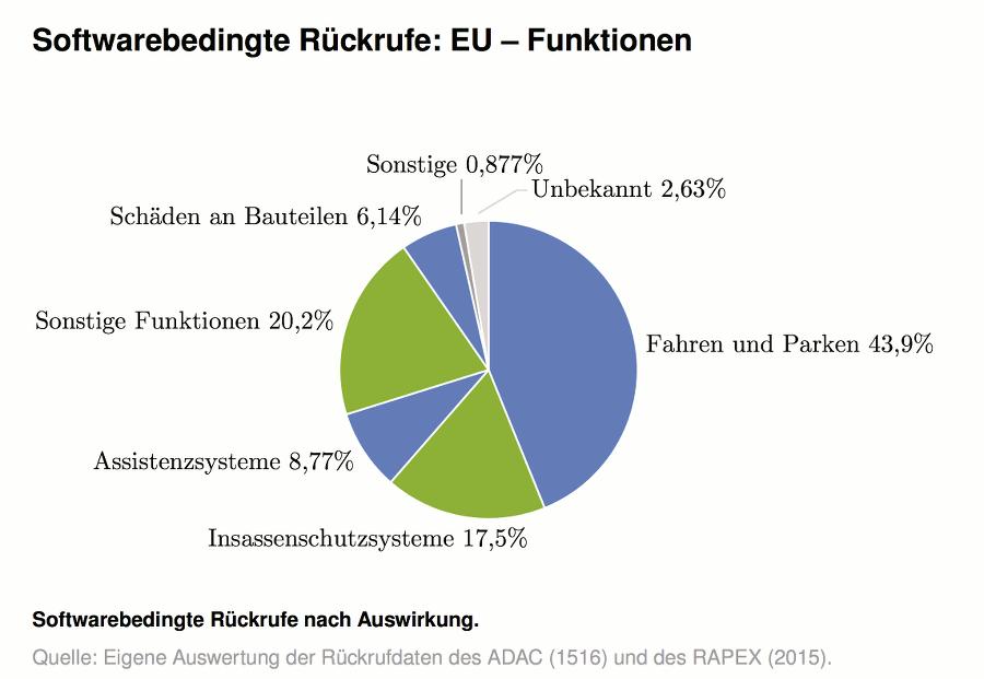 rueckrufe USA EU