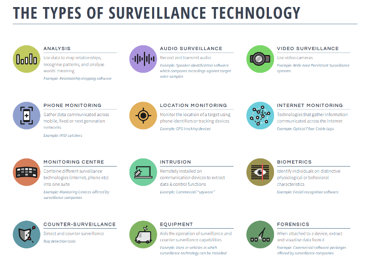 2016-08-02_PI_Surveillance-Industry-Index-Tech-Types-730