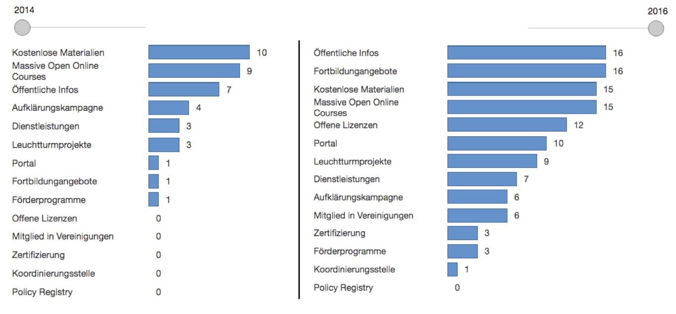 Häufigkeit von OER-Praktiken 2014 und 2016(Zusammengefügt durch Leonhard Dobusch, Original: Technologiestiftung Berlin,CC BY-SA 4.0)