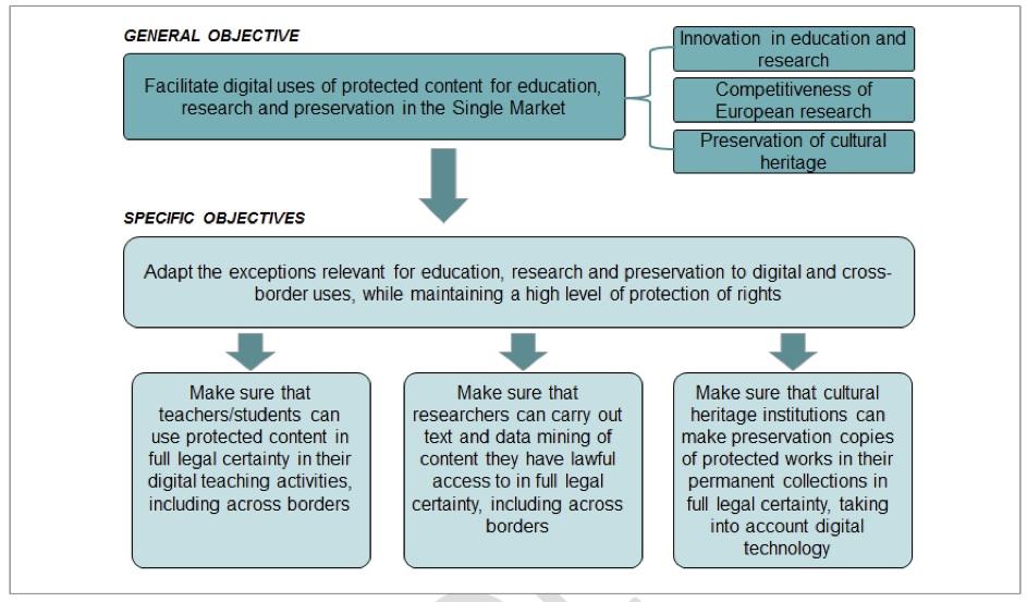 Ziele der EU-Kommission für Reform von Ausnahme- und Schrankenbestimmungen im EU-Urheberrecht