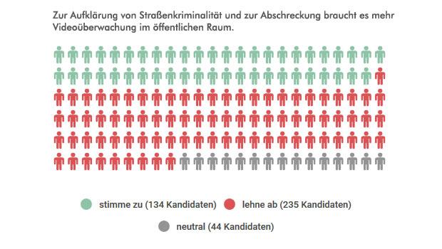 Ergebnis der KandidatInnen-Umfrage zu mehr Videoüberwachung in Berlin. Grafik: Mit freundlicher Genehmigung von abgeordnetenwatch.de