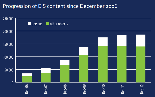 Entwicklung der Datensätze in EIS bis Dezember 2012 - aus einem Flyer zu EIS