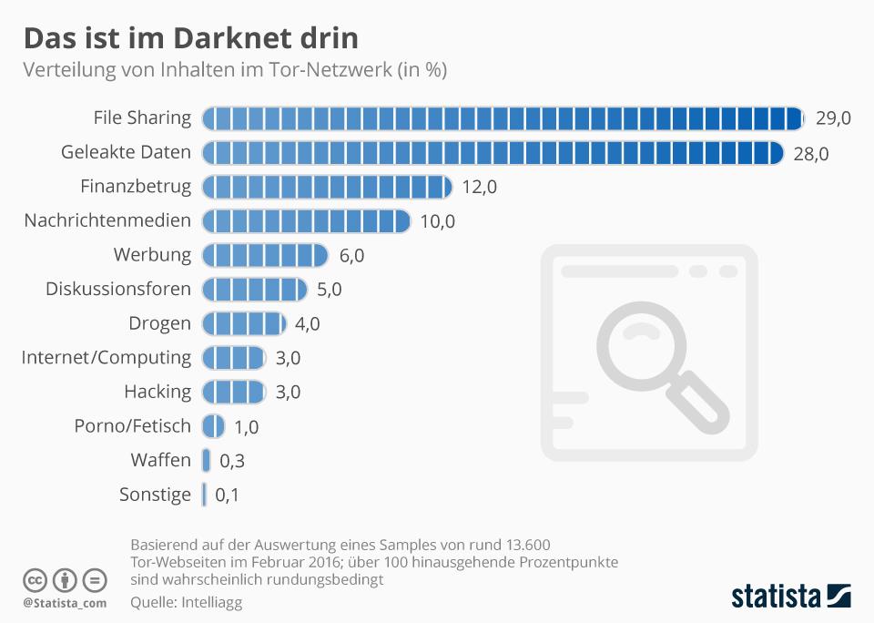 tor-netzwerk darknet