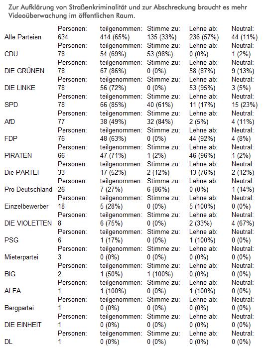 Die Antworten der KandidatInnen im Detail. Grafik: Mit freundlicher Genehmigung von abgeordnetenwatch.de