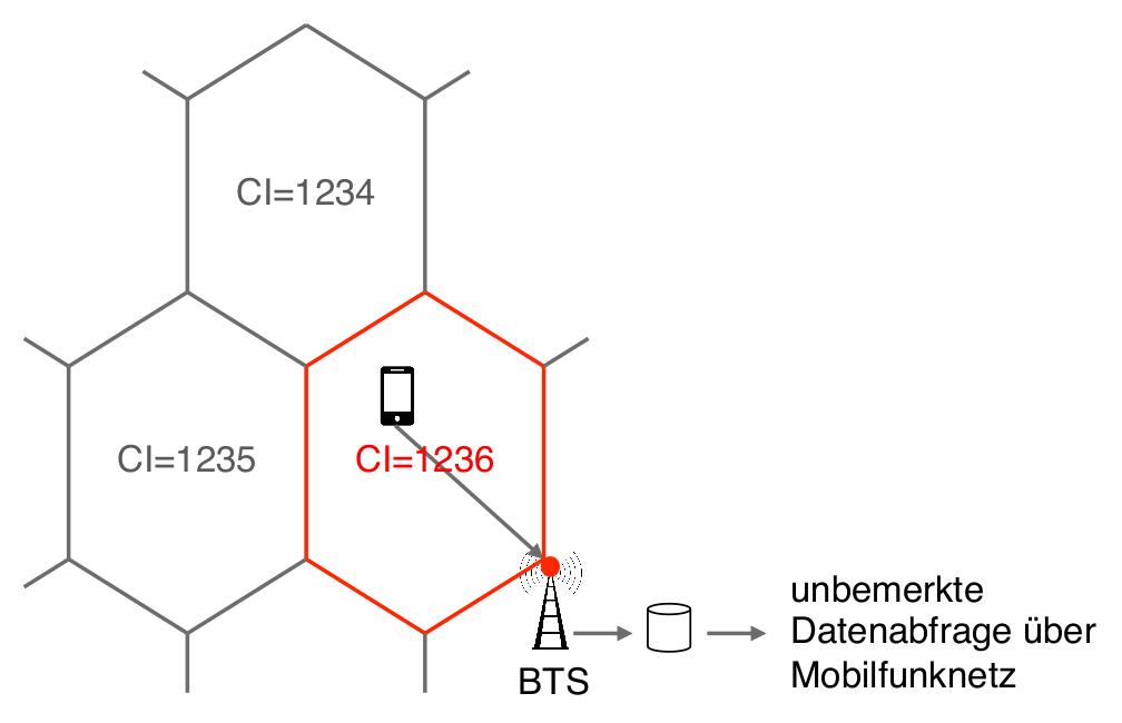 Abbildung 3.1: Netzbasierte Lokalisierung über Abfrage der Funkzelle
