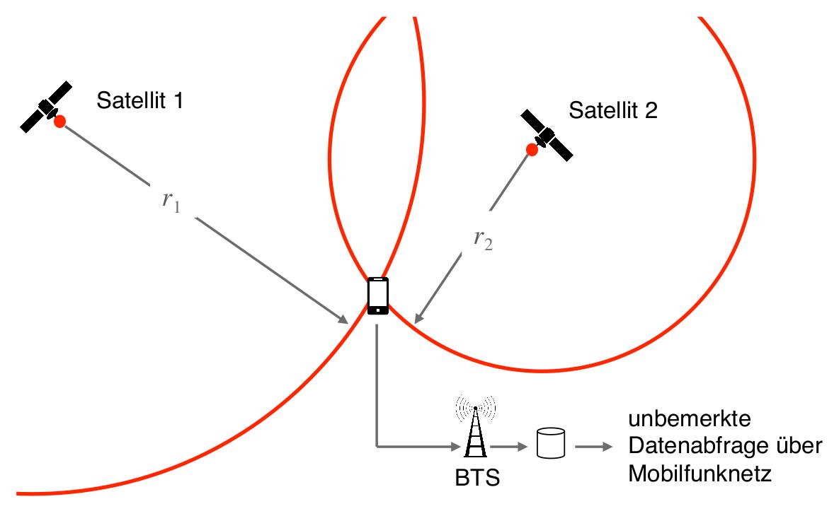 Abbildung 3.2: Terminalbasierte Lokalisierung mittels GPS (vereinfachte Darstellung)
