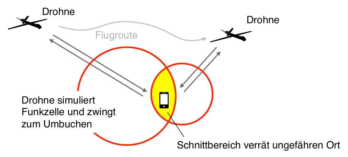 Abbildung 4.1: Ungefähre autonome Lokalisierung mittels Aufspannen einer Funkzelle durch einen an einer Drohne angebrachten IMSI-Catcher