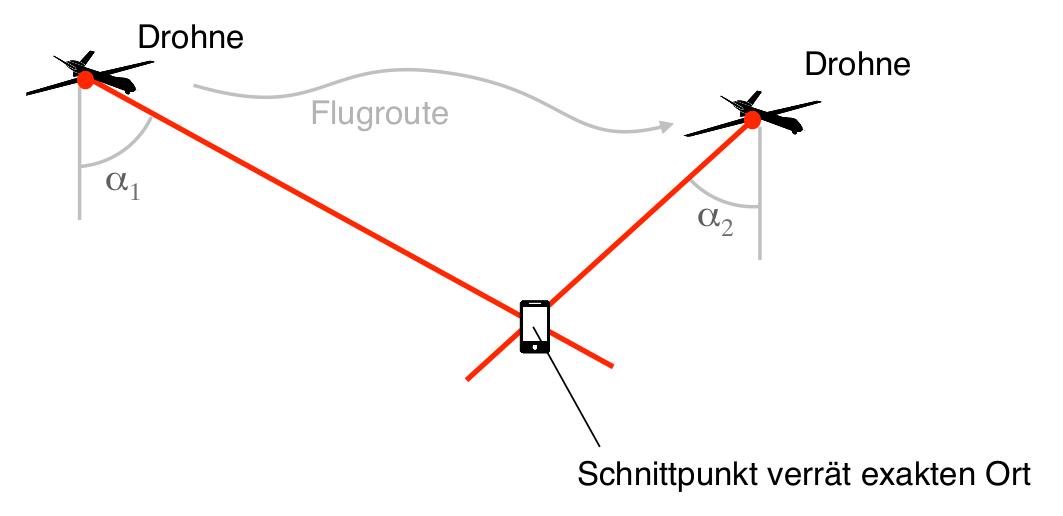 Abbildung 4.2: Autonome Lokalisierung durch eine Drohne mit Richtungspeilung (AOA)
