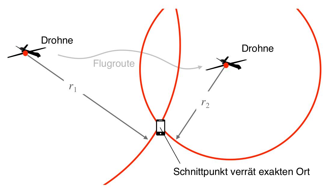 Abbildung 4.3: Autonome Lokalisierung durch eine Drohne mit Laufzeitpeilung (TOA)