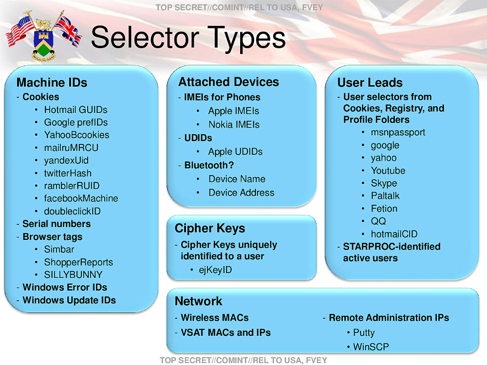 Selectors: e-mail addresses, cookies, device addresses. Picture: NSA