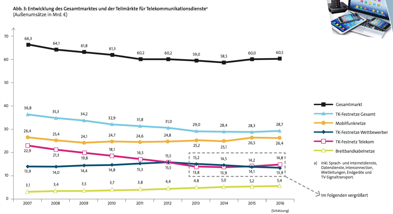 Der Gesamtmarkt für Telekommunikationsdienste hat sich seit fünf Jahren bei etwa 60 Milliarden Euro eingependelt. (Quelle: Vatm/Dialog Consult)