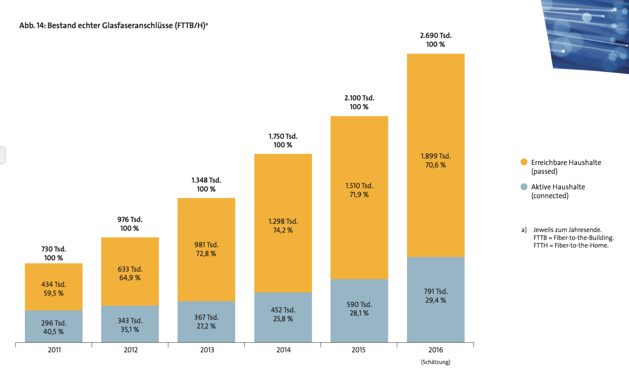 Weniger als ein Drittel aller Haushalte entscheiden sich für einen Glasfaseranschluss, selbst wenn sie die Möglichkeit dazu hätten.  (Quelle: Vatm/Dialog Consult)