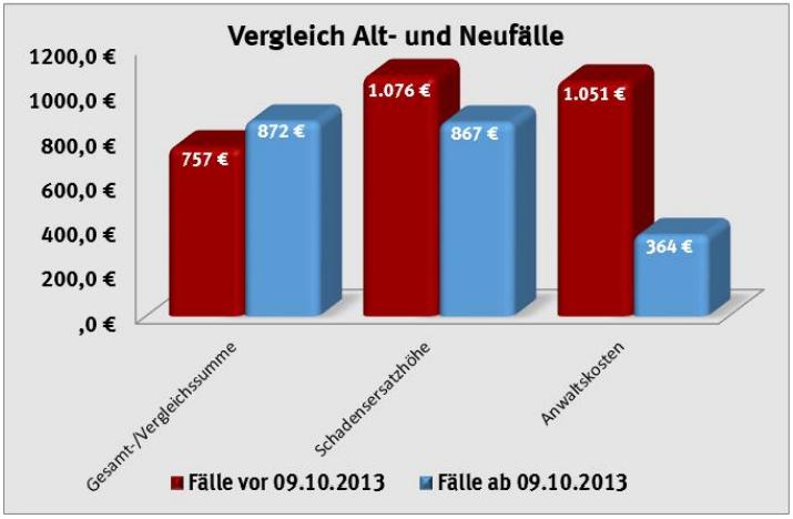 VZBV-Studie: Überblick über die Durchschnittswerte von Altfällen (n1=301) und Neufällen (n2=2563). Grafik: VZBV