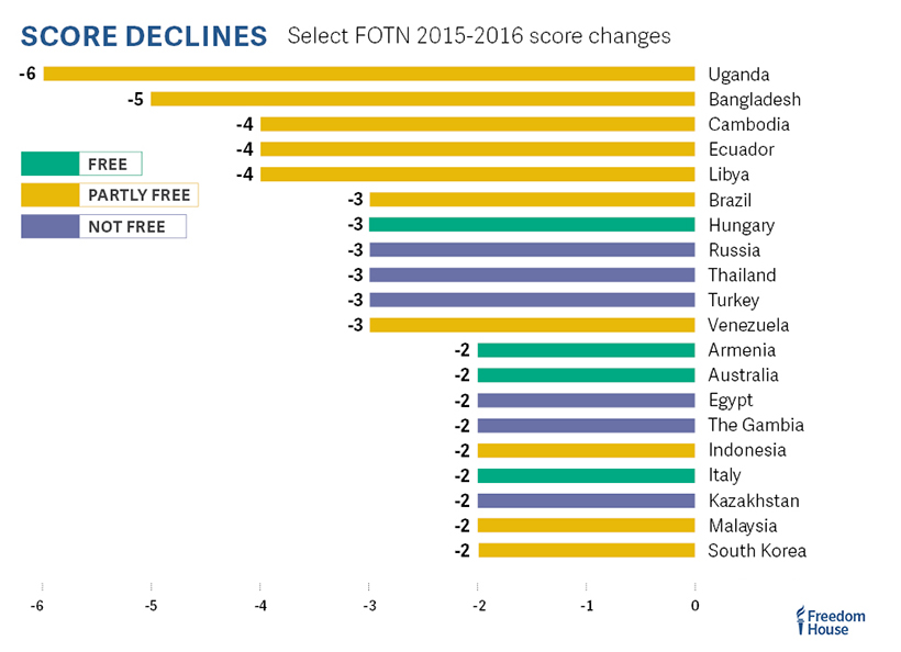 fotn_2016_graph_score_declines_2015-2016-white-background_820px