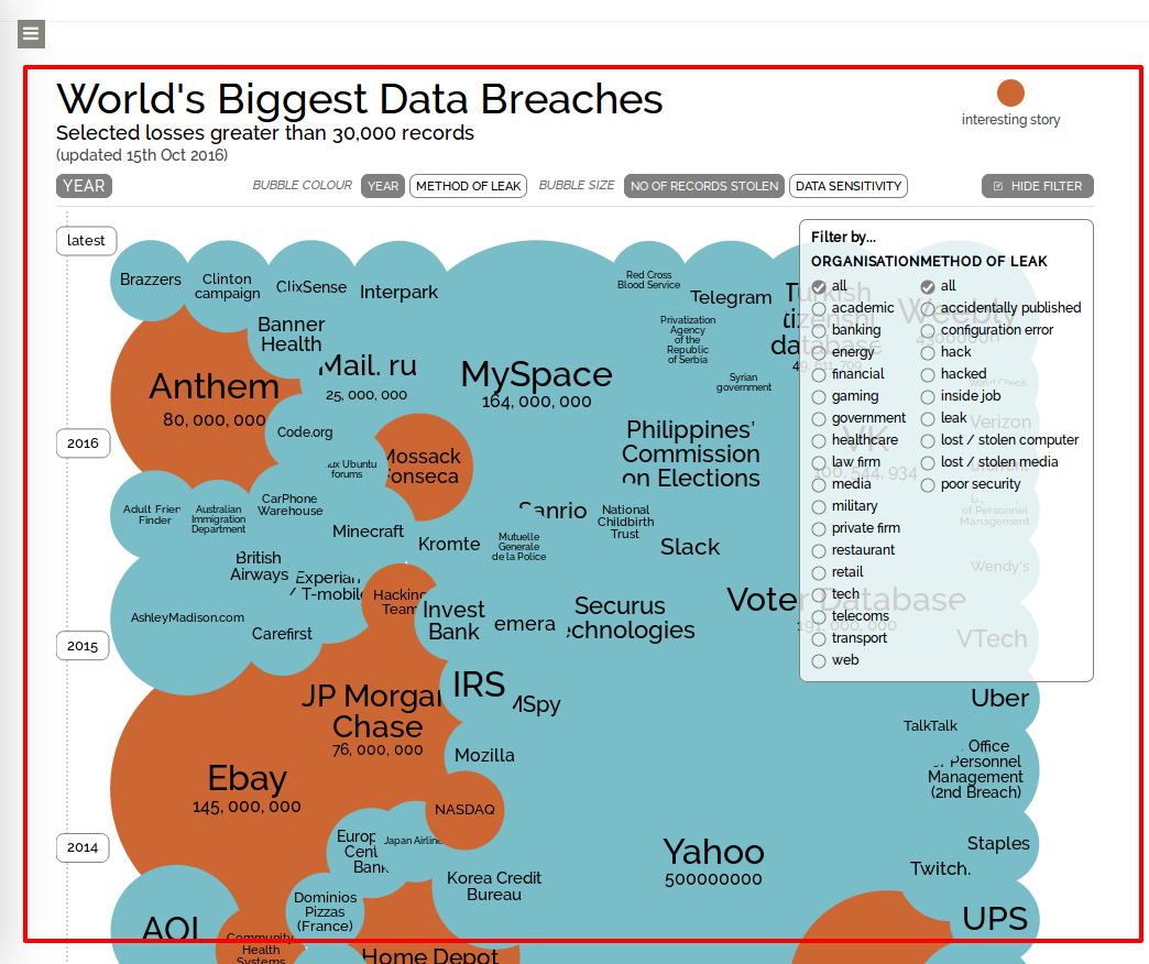 Schöne Visualisierung der größten Datenlecks – netzpolitik.org