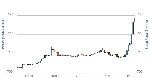 Bitcoinpreis in Dollar steigt um 2.8%