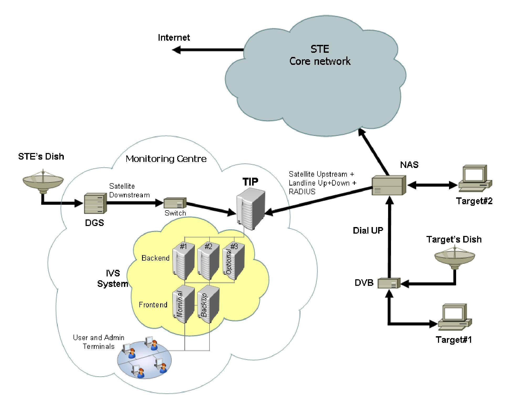 Schema des zu überwachenden Satelliten- und Internet-Netzwerks. Bild: AGT und RCS.