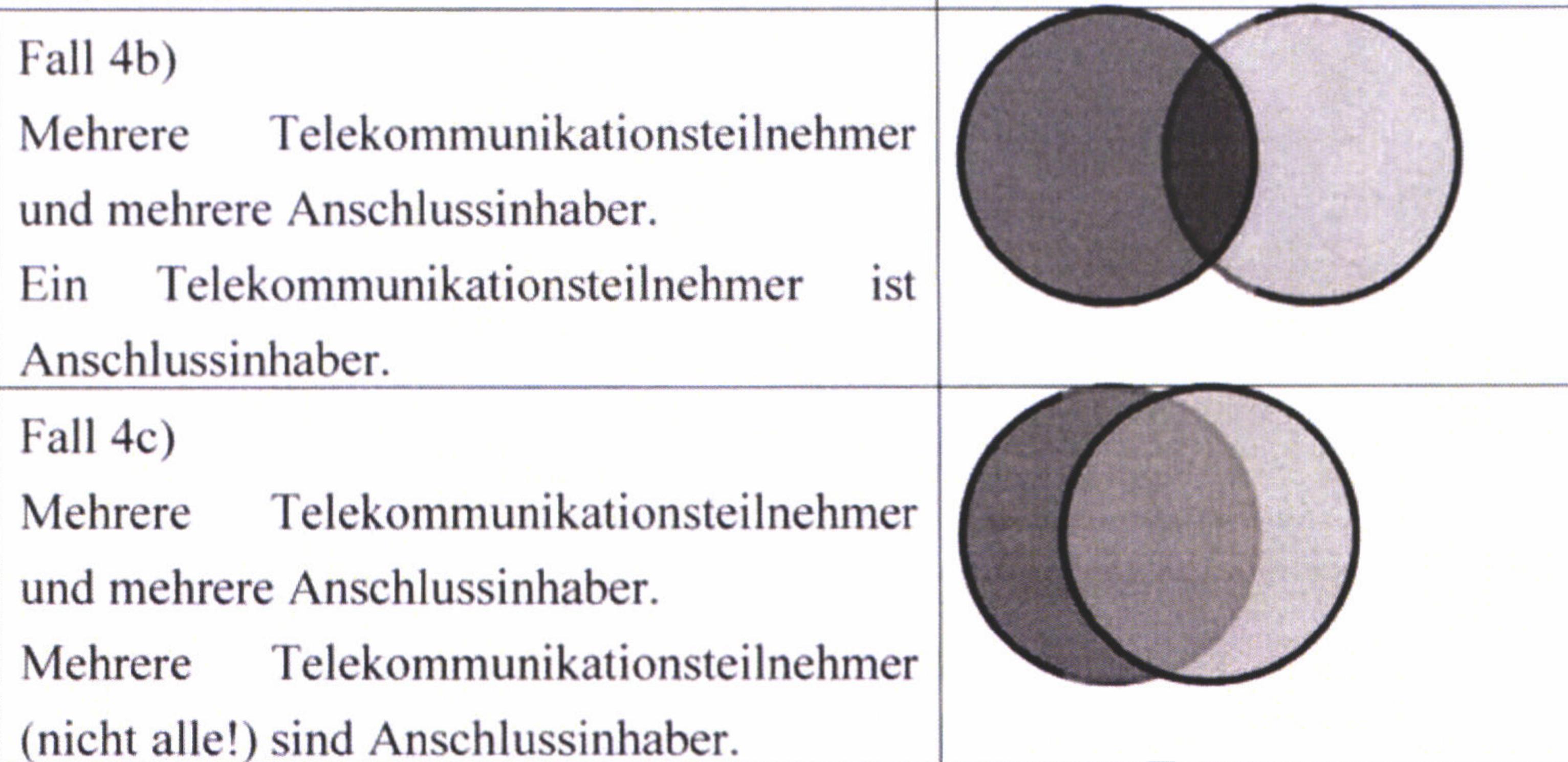 """Visualisierung des BND von """"Fallkonstellationen für einen Endpunkt der Telekommunikation""""."""
