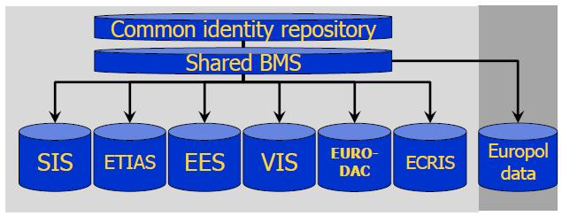 """So könnte die zukünftige """"Common Identity Repository"""" aussehen. (Bild: Europäische Kommission)"""