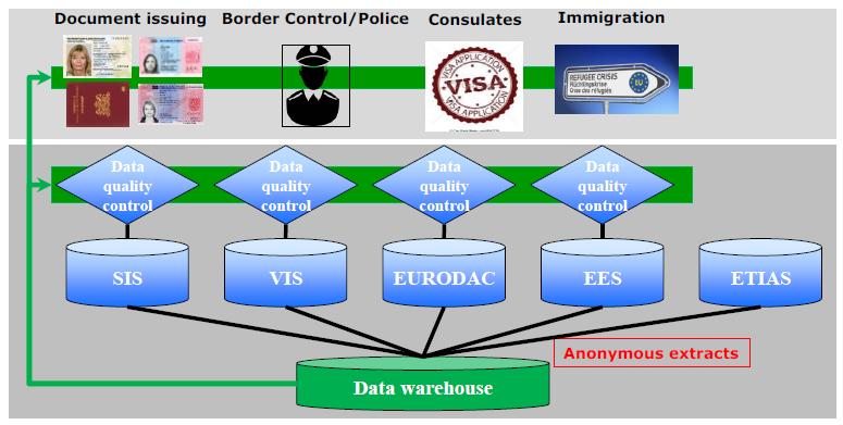 """Qualitätskontrolle und """"Data Warehouse"""" zu Personen und Sachen in EU-Datenbanken. (Bild: Europäische Kommission)"""