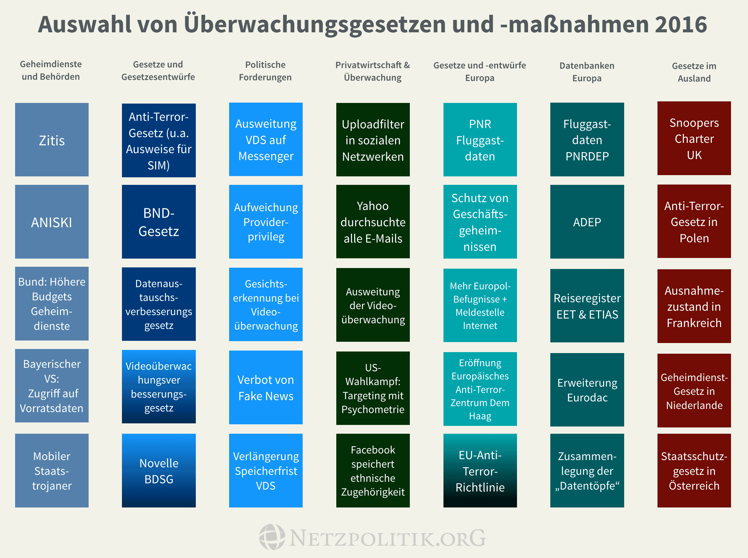 Auswahl An Überwachungsgesetzen Und  Maßnahmen Des Jahres 2016. CC BY NC 4.0