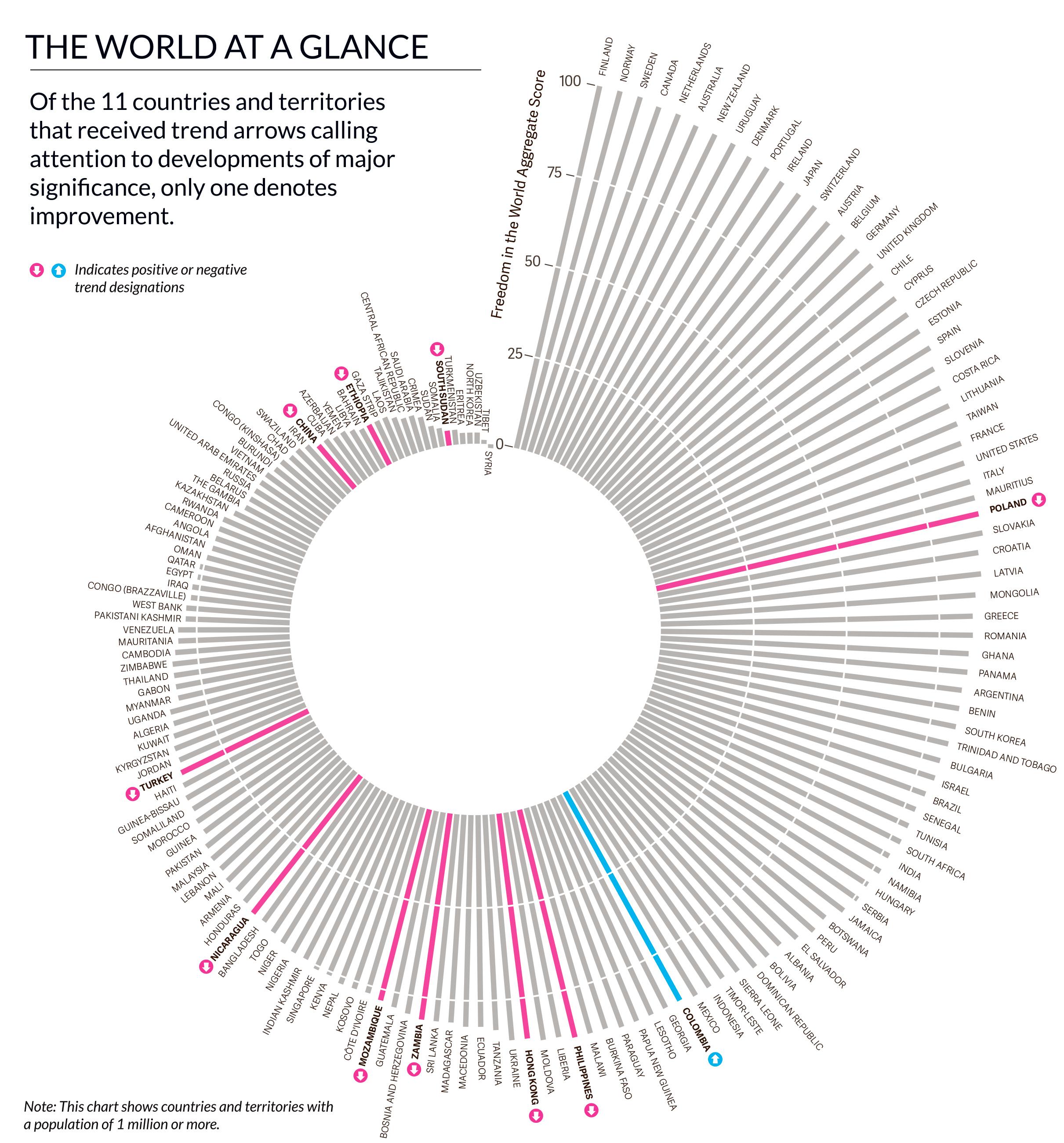 Freedom Of The World Report 2017 Seit Elf Jahren In Folge Wird Die