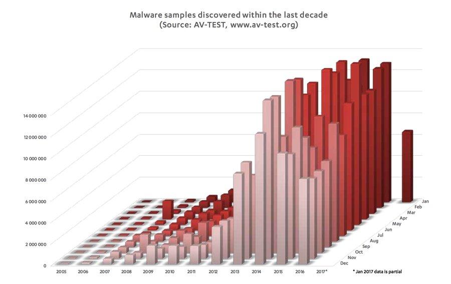 Foto: malware in den letzten zehn jahren