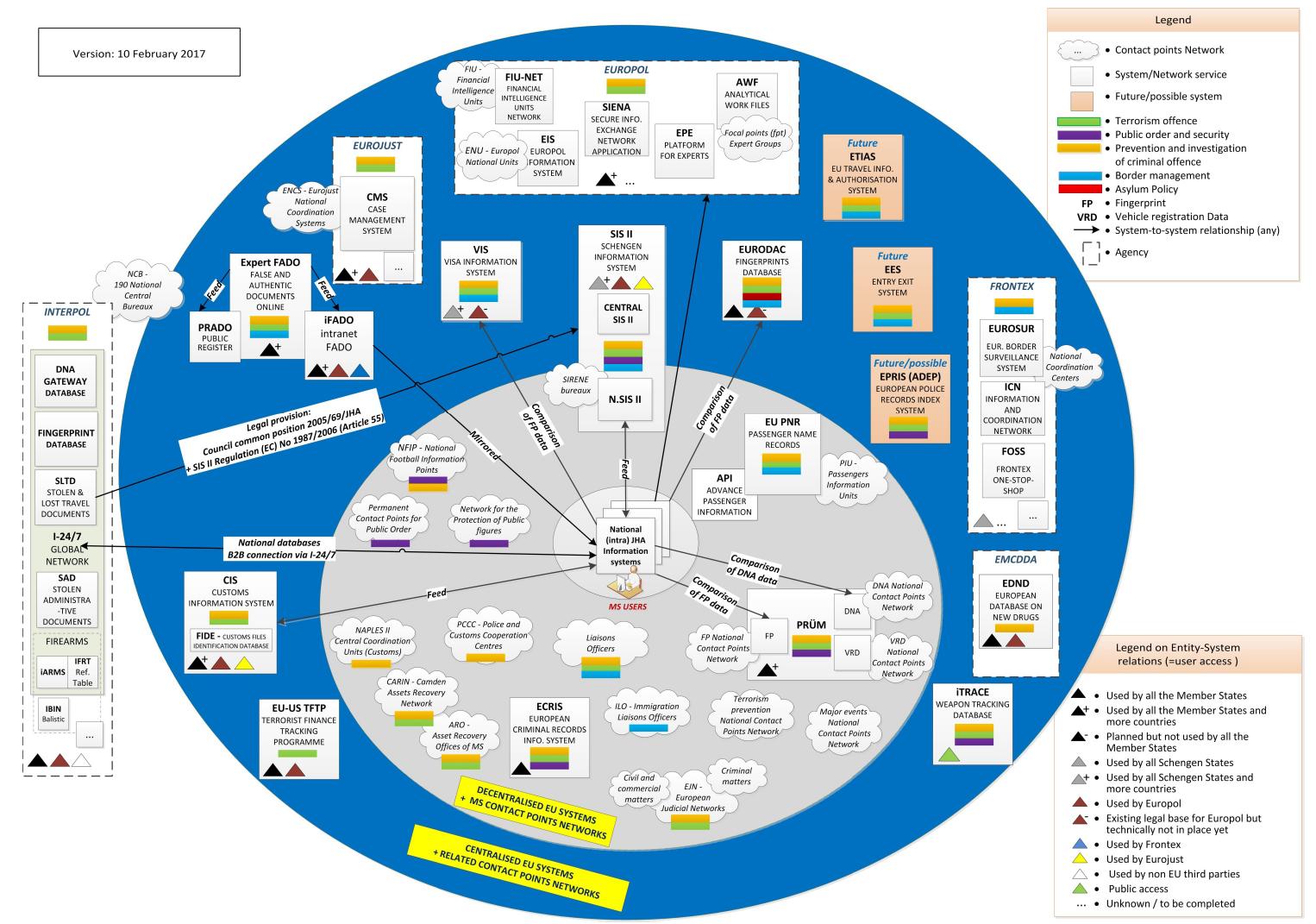 Ganz schön kompliziert: Die europäischen Datentöpfe.