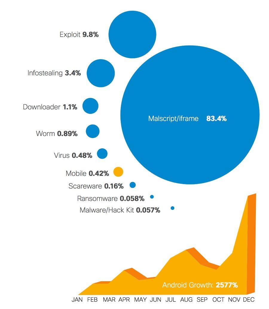 arten von malware