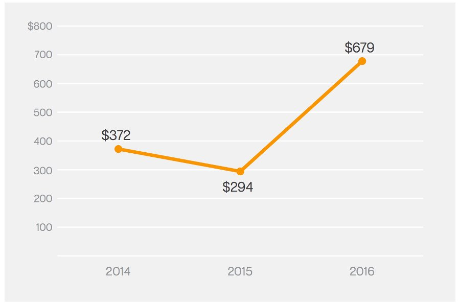 durchschnittliche dollar-summe ransomware