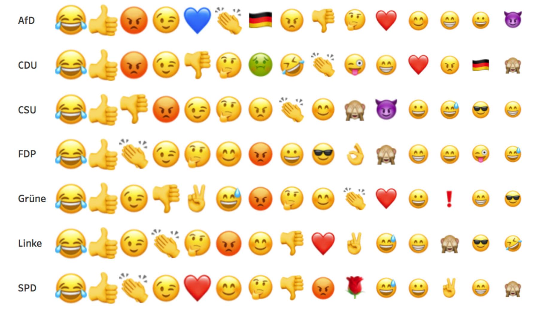 Analyse Diese Emojis Nutzen Die Anh 228 Nger Der Parteien Auf