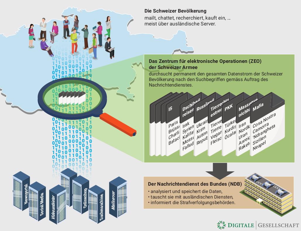 Visualisierung Kabelaufklärung Schweiz