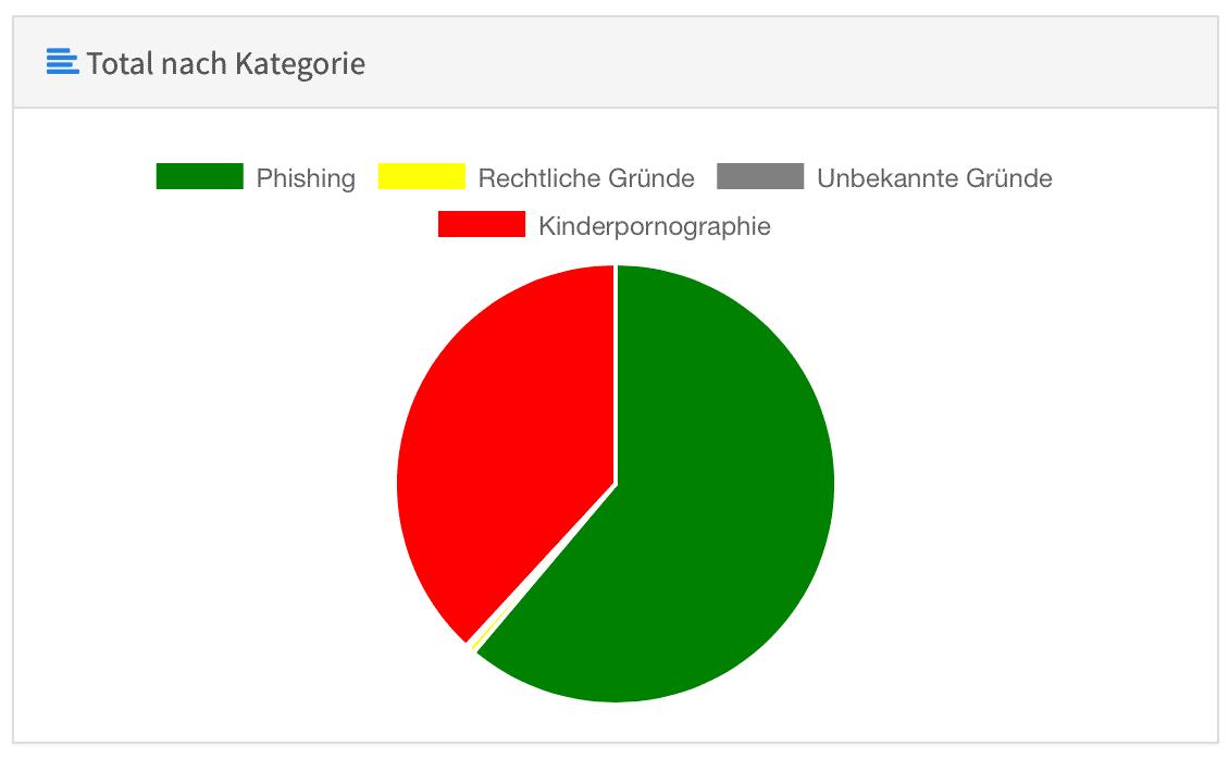 """Suchergebnisse für """"kinderporno"""" – netzpolitik.org"""