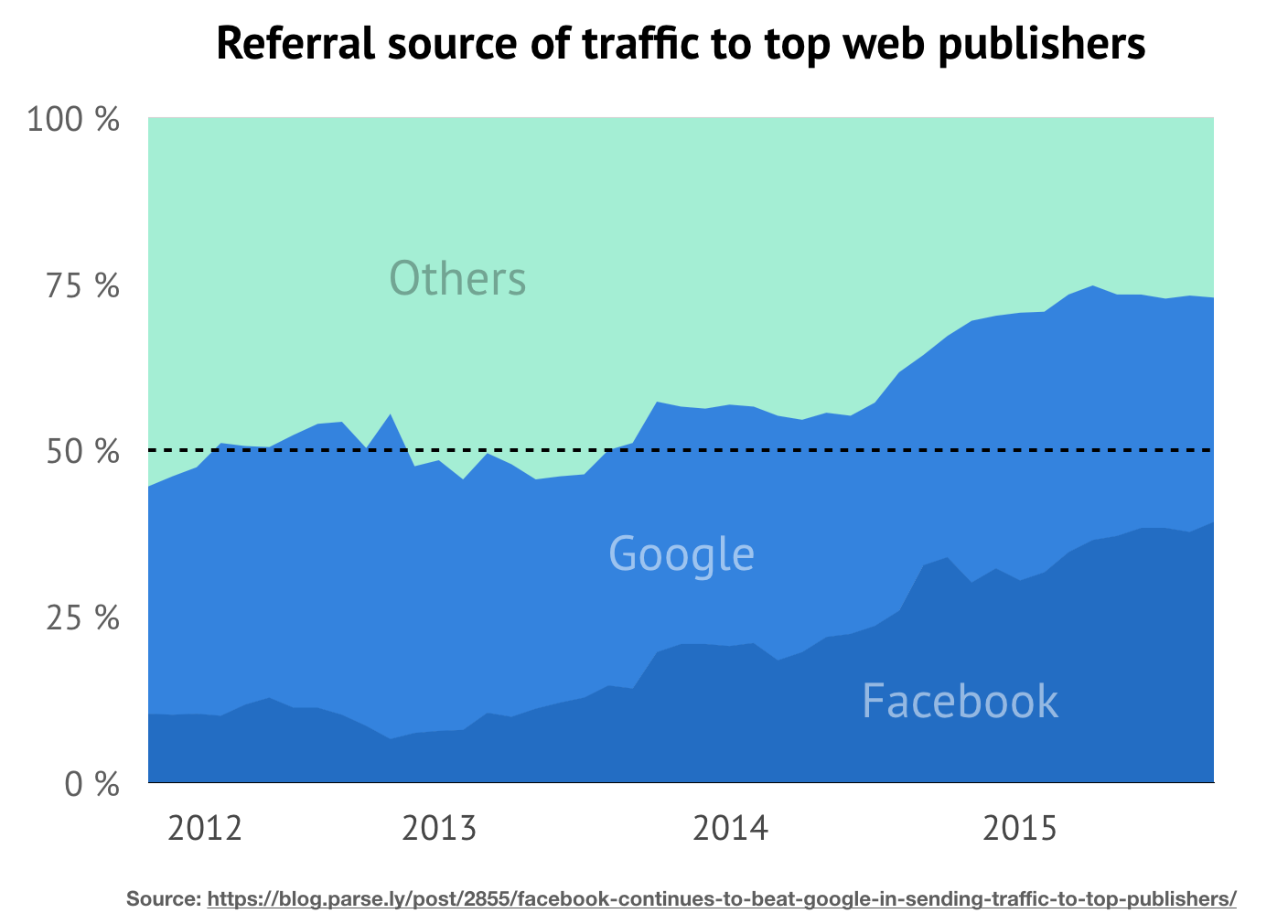 google facebook traffic