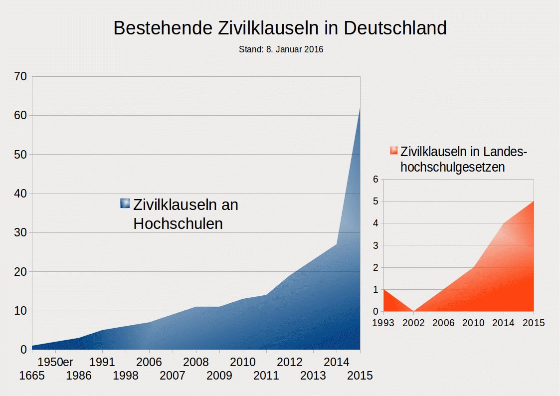 zivilklauseln deutschland 2016