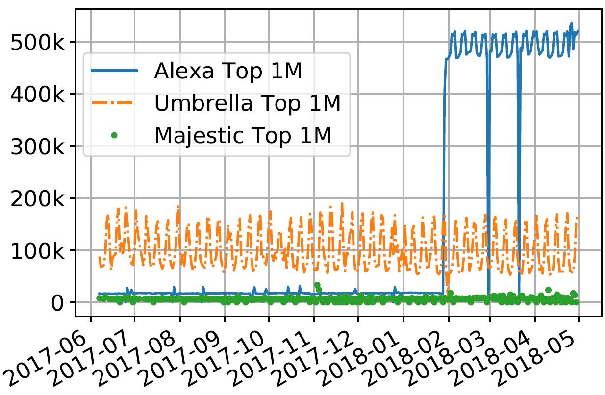 Alexa Toplist Umbrella Majestic