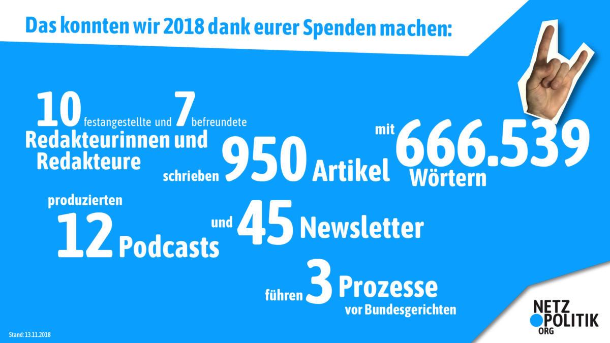Statistiken über Podcasts, Artikel und Co
