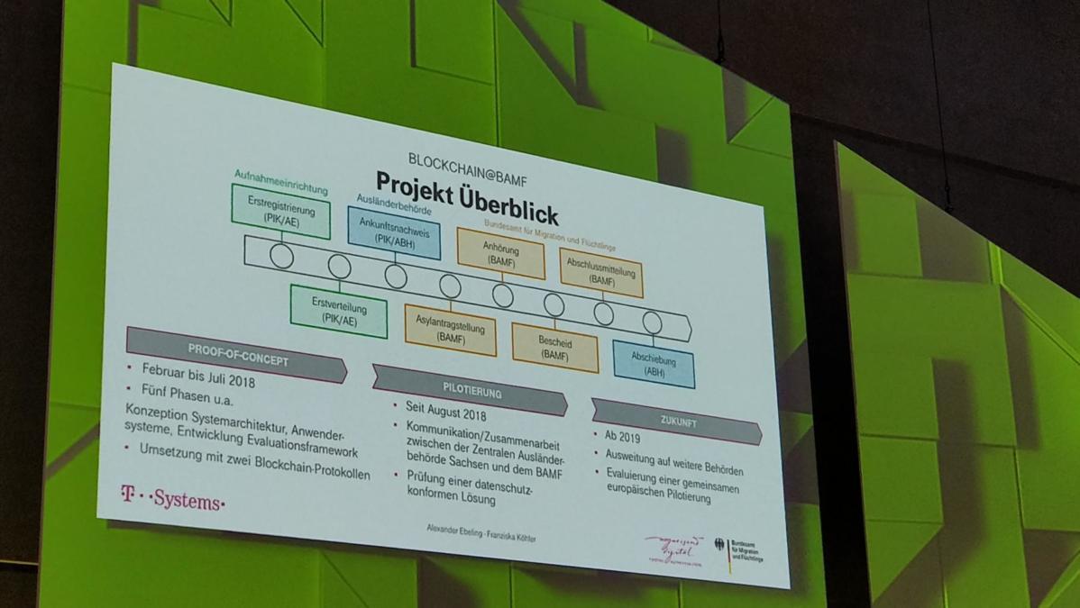 Präsentationsfolie zum Blockchain-Prozess