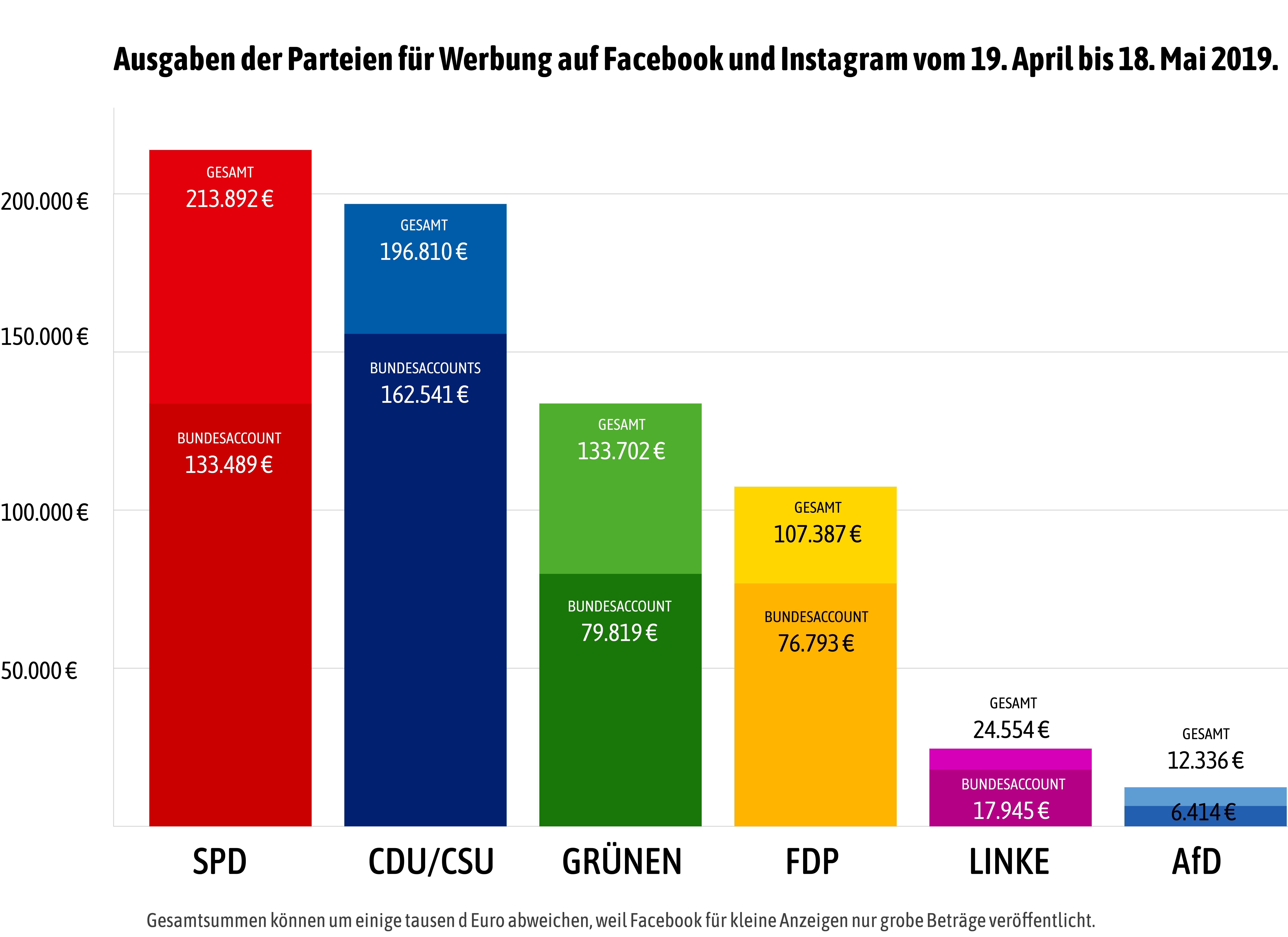 Zahlen, bitte: So viel geben deutsche Parteien für Werbung ...