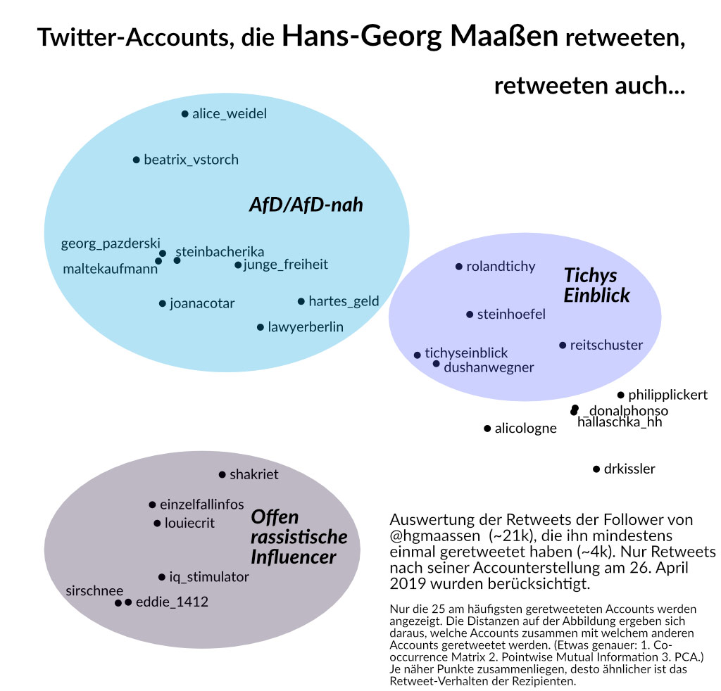 Cluster: Wer Maaßen retweetet, retweetet auch