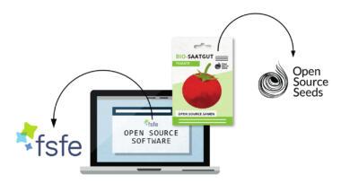 Schaubild zu Open Source Software und Saatgut